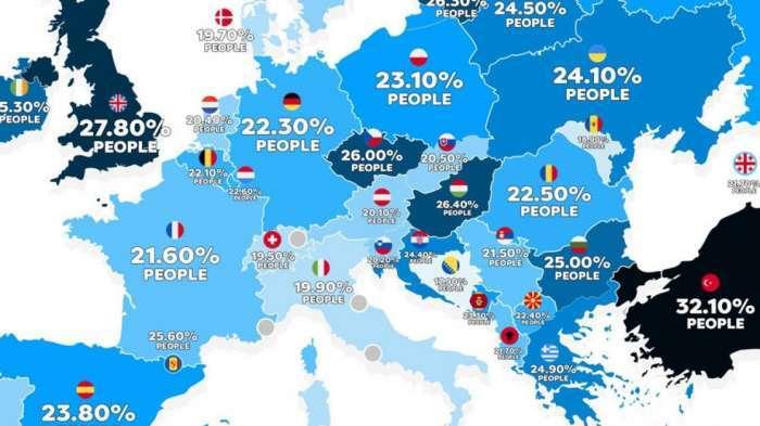 Istraživanje WHO-a: Stanovnici BiH su najmršaviji na svijetu